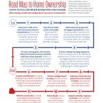 Road Map to Home Ownership by American Lifestyle